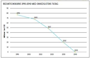e845583e861 ... hvor mange ton CO2 der så bliver udledt frem til 2040, og hvordan den  mængde forholder sig til Danmarks fair andel af et globalt budget for maks.